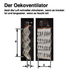 Der Ökoventilator - Necono AG