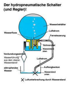 Der hydropneumatische Schalter - Necono AG